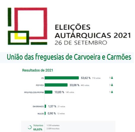 Resultado eleitoral para a Freguesia                              Eleições Autárquicas 2021